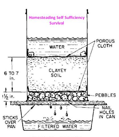 Diy Water Distiller Water Purification System Water Purification Clean Water