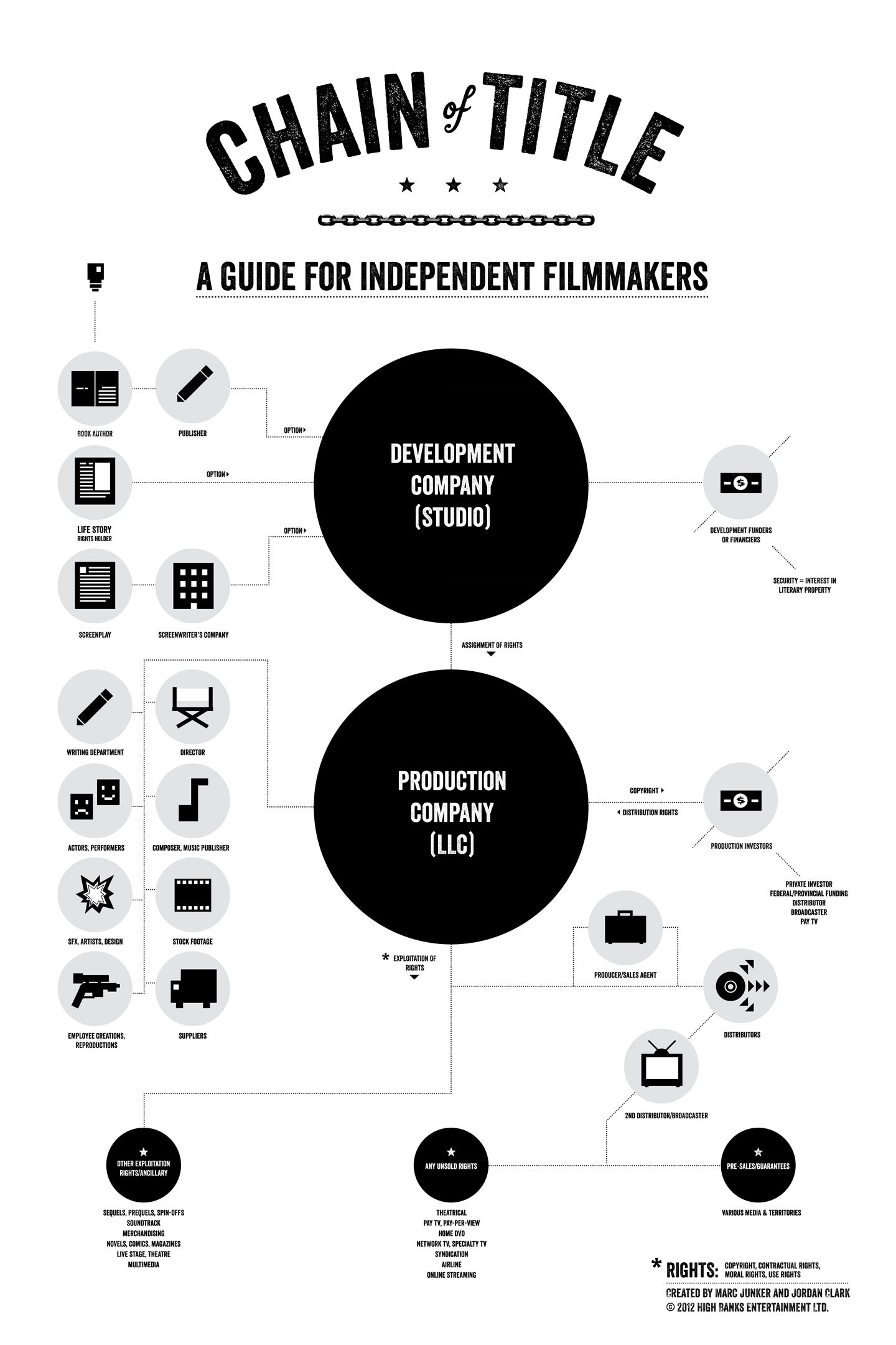Image Result For Video Production Infographic  Film