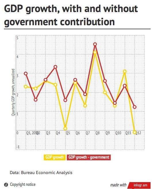 GDP growth sans government wonkblog 1.30.13