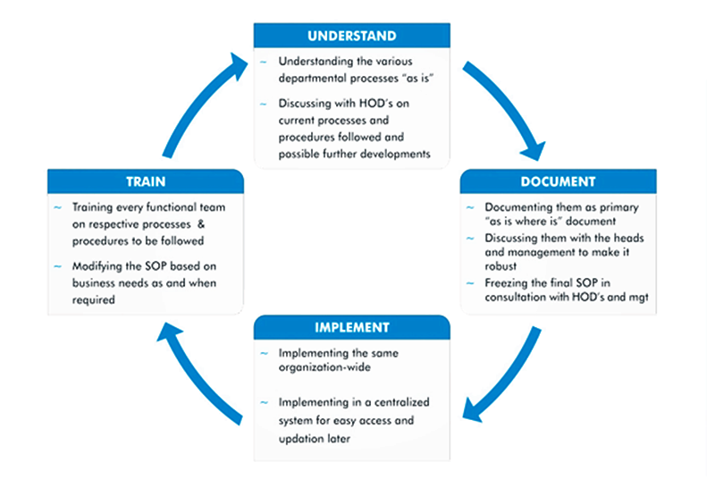 offers Business Process SOP (Standard Operating