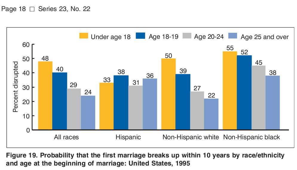 10 years of marriage divorce