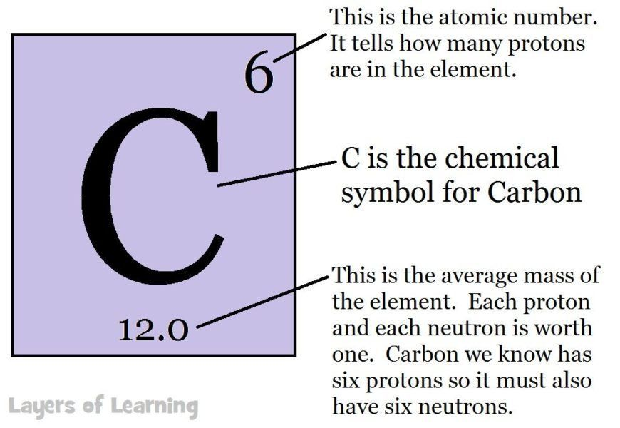 Carbon on the periodic table kimia pinterest periodic table carbon on the periodic table urtaz Image collections