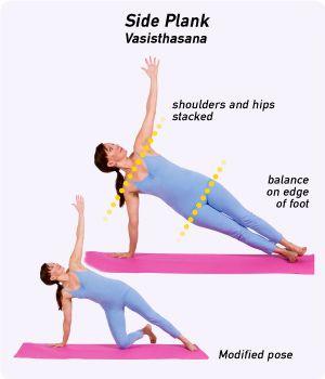 How To Do Side Plank Pose In Yoga Side Plank Yoga How To Do Yoga Yoga Benefits
