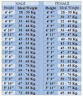 Ideal Height and Weight Chart - Pinoyathletics.info | six pack ...