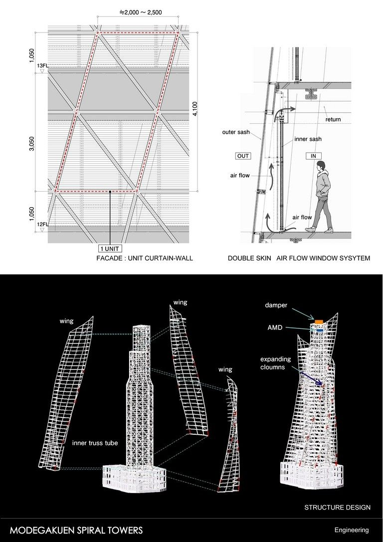 Media For Mode Gakuen Spiral Towers Openbuildings