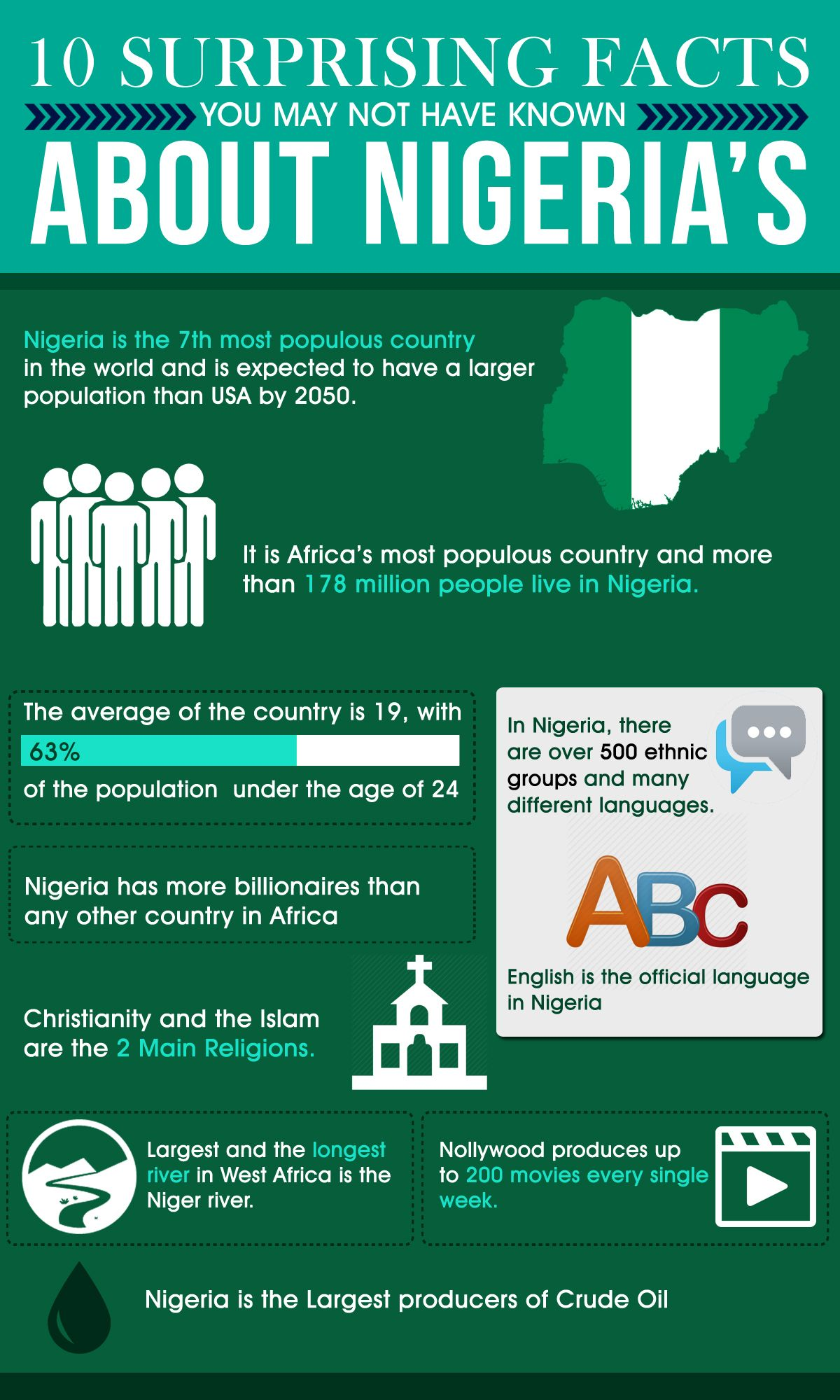 10 Surprising Facts About Nigeria Infographic In