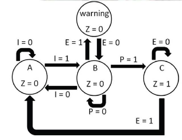 microprocessor design using verilog hdl ebook readers
