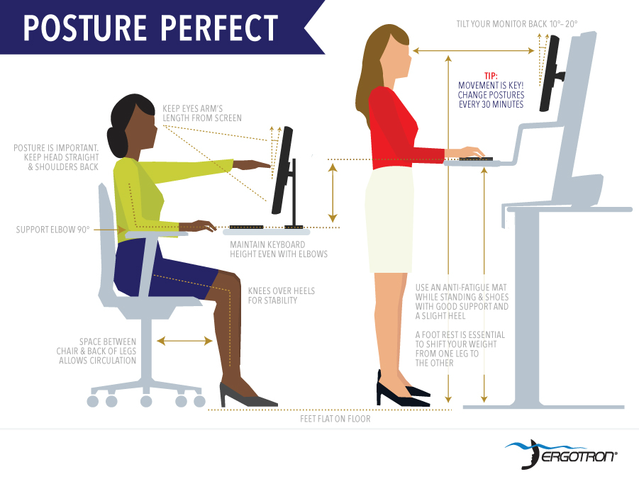 Posture Perfect Ergonomics Of A Sit To Stand Desk