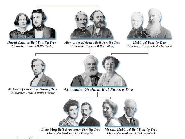 Alexander Graham Bell Alexander Graham Bell Family Tree Graham Bell