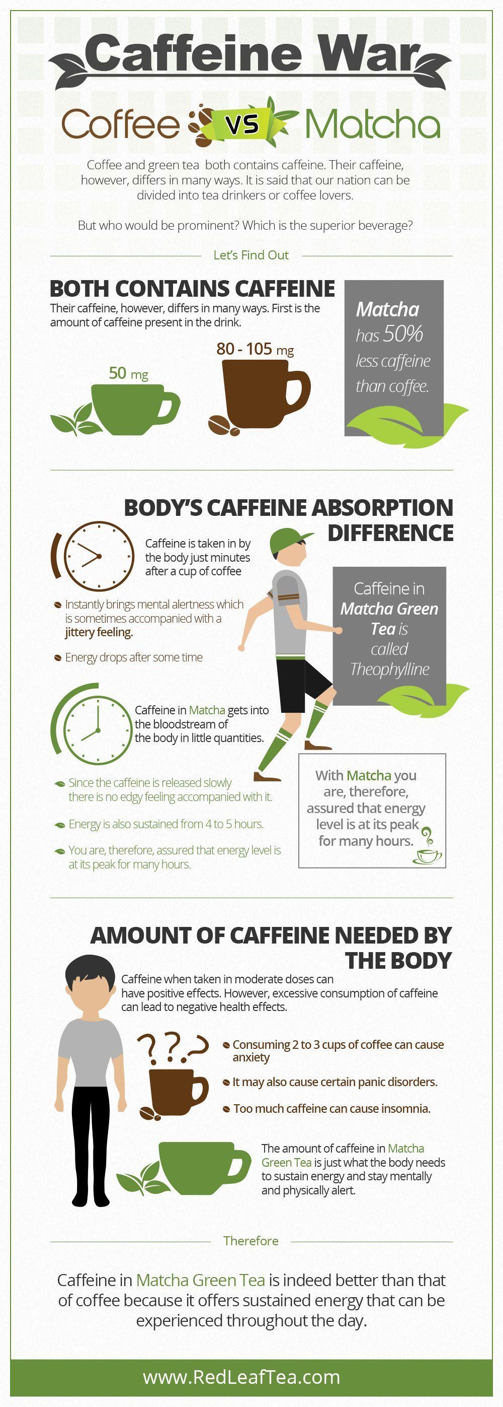 Wwwredleafteacom Caffeine Coffee Matcha War Vscaffeine War Coffee Vs Matcha Matcha Vs Coffee Green Tea Vs Coffee Matcha