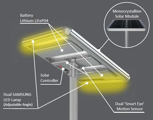 Wiring Diagram For Led Solar Street Lights Powered Free Casas