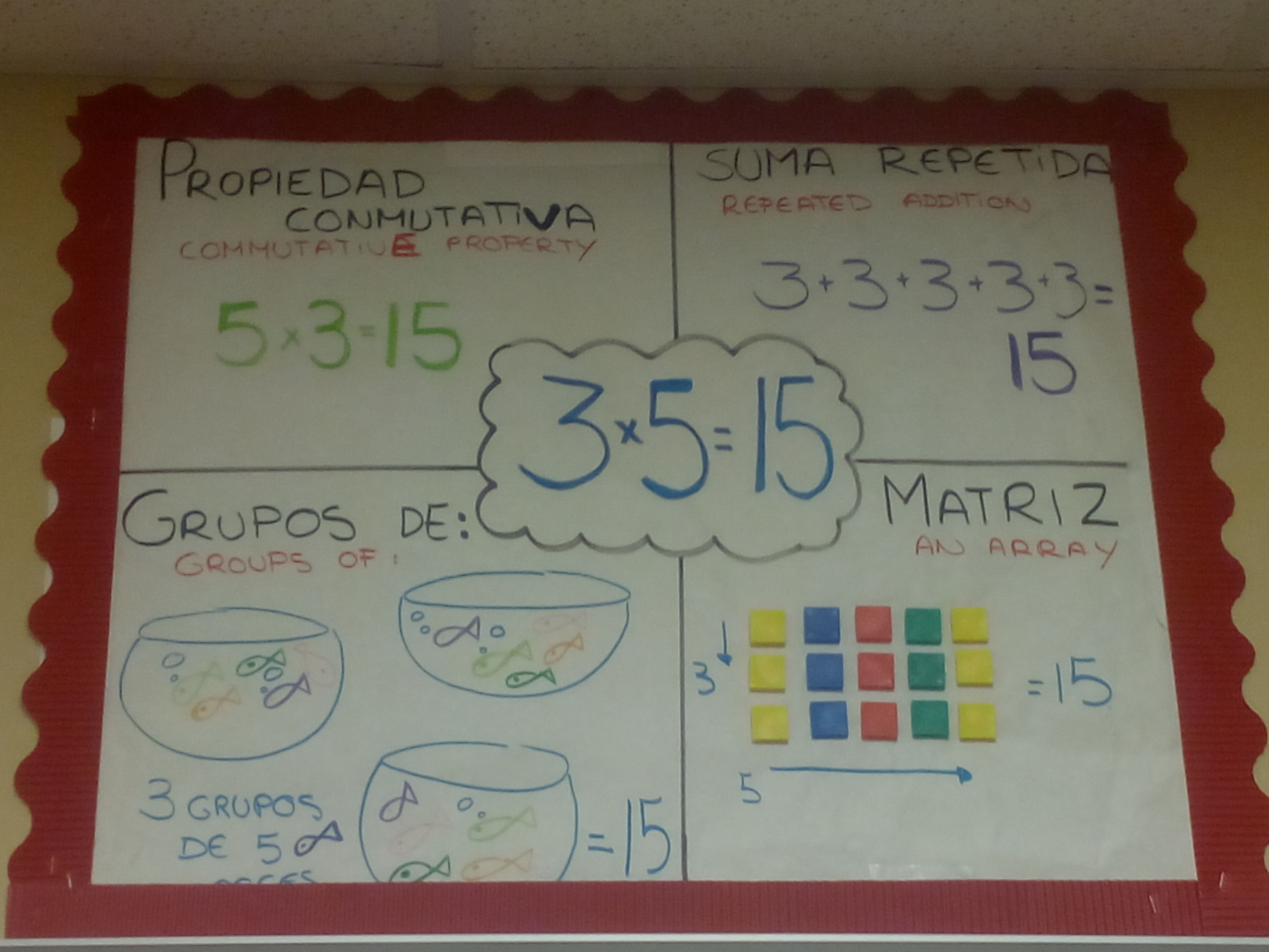 Multiplication properties anchor chart in spanish propiedades de multiplication properties anchor chart in spanish propiedades de la multiplicacin es espaol geenschuldenfo Image collections