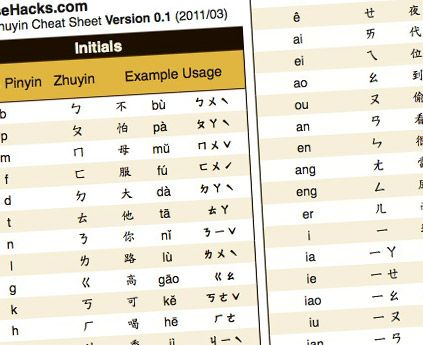 Pinyin and Zhuyin Cheatsheet | Chinese | Pinterest | Phonetic ...