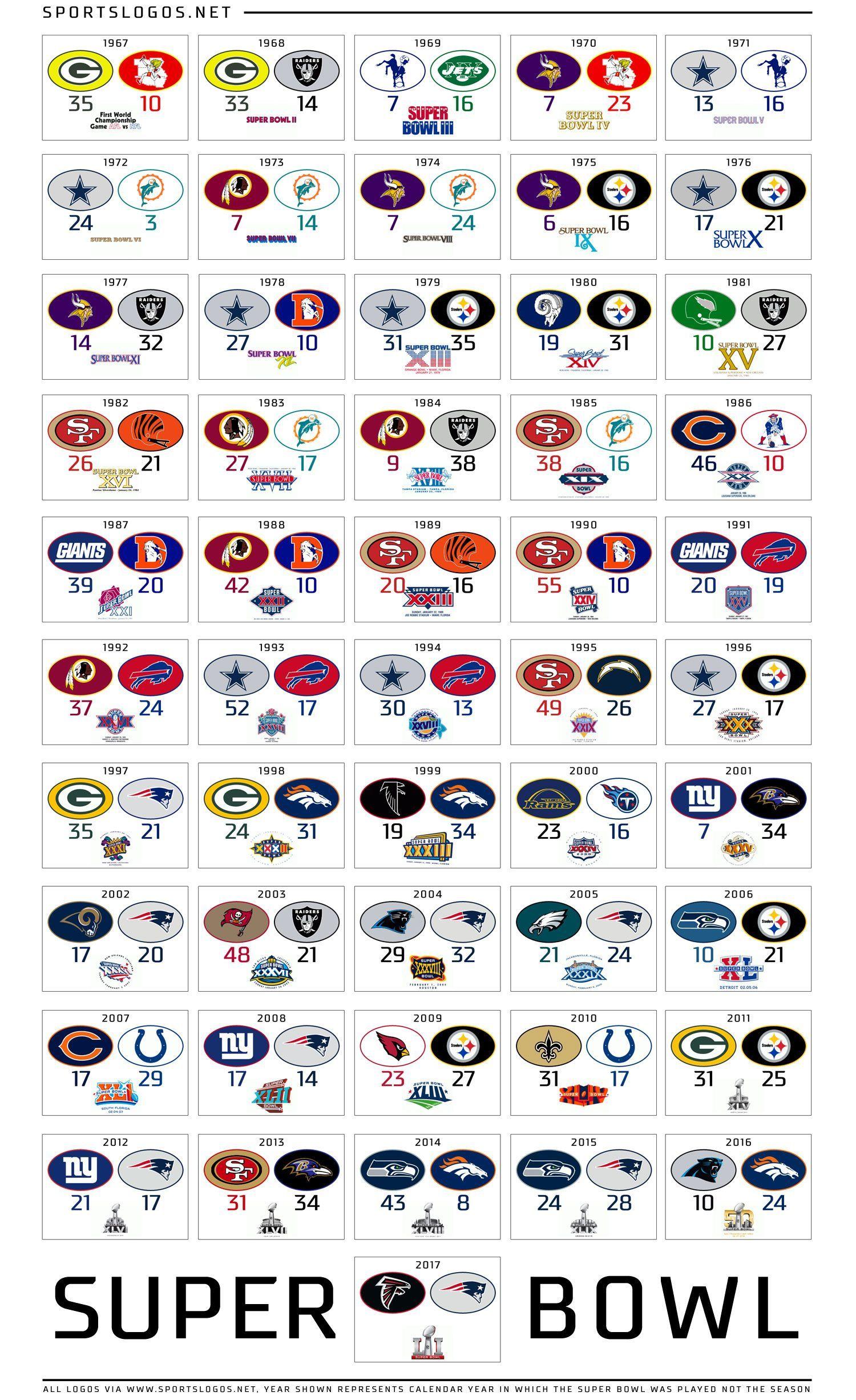 Best Sports Logos 2019