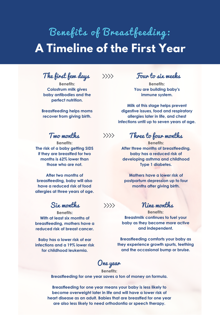 The Benefits Of Breastfeeding A Timeline For The Ages Breastfeeding Benefits Breastfeeding Breastfeeding Help