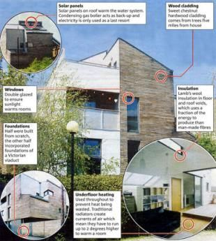 Are eco-houses cheaper to build and less expensive to run? What is ...