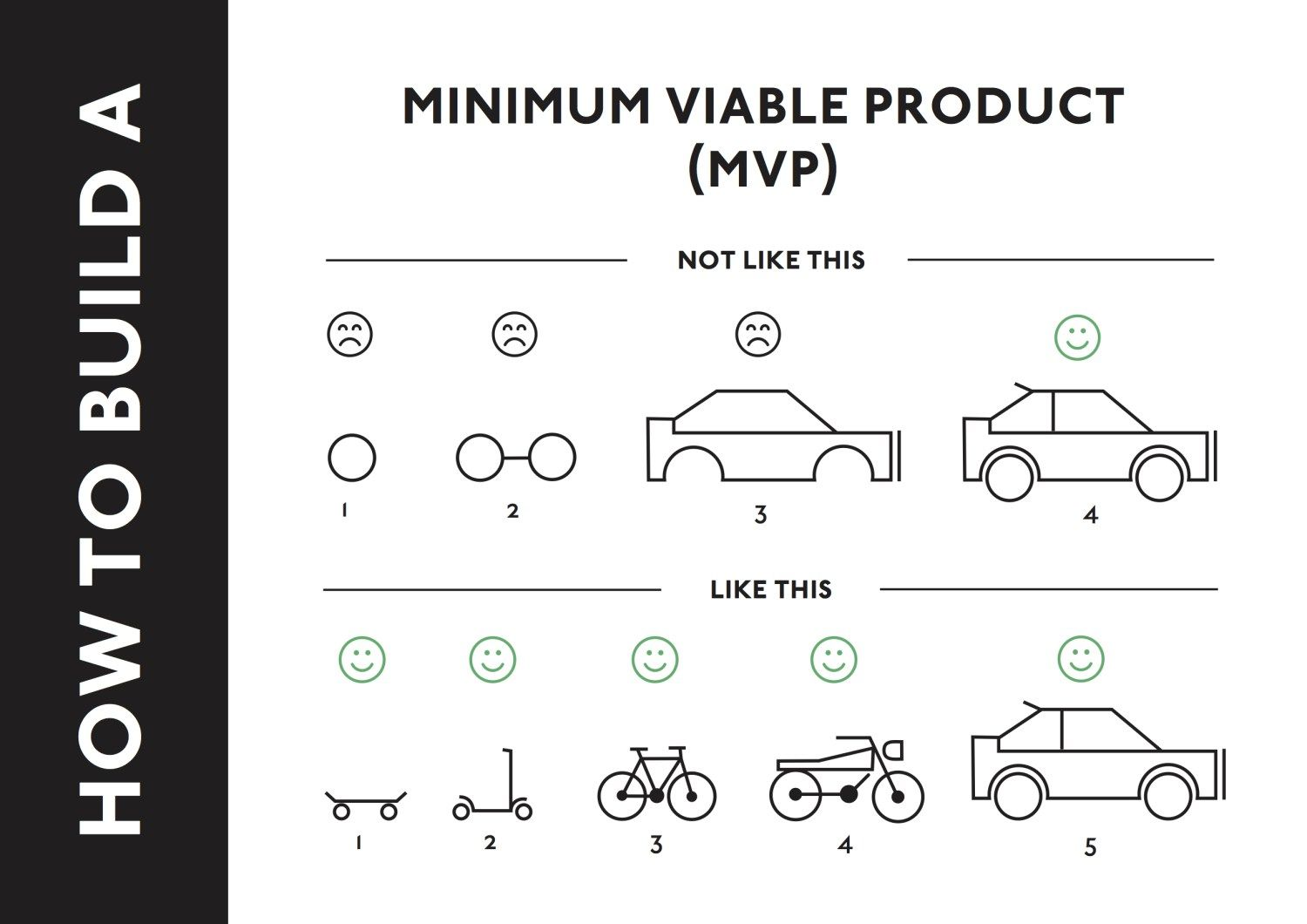 building minimal viable products - HD1500×1060