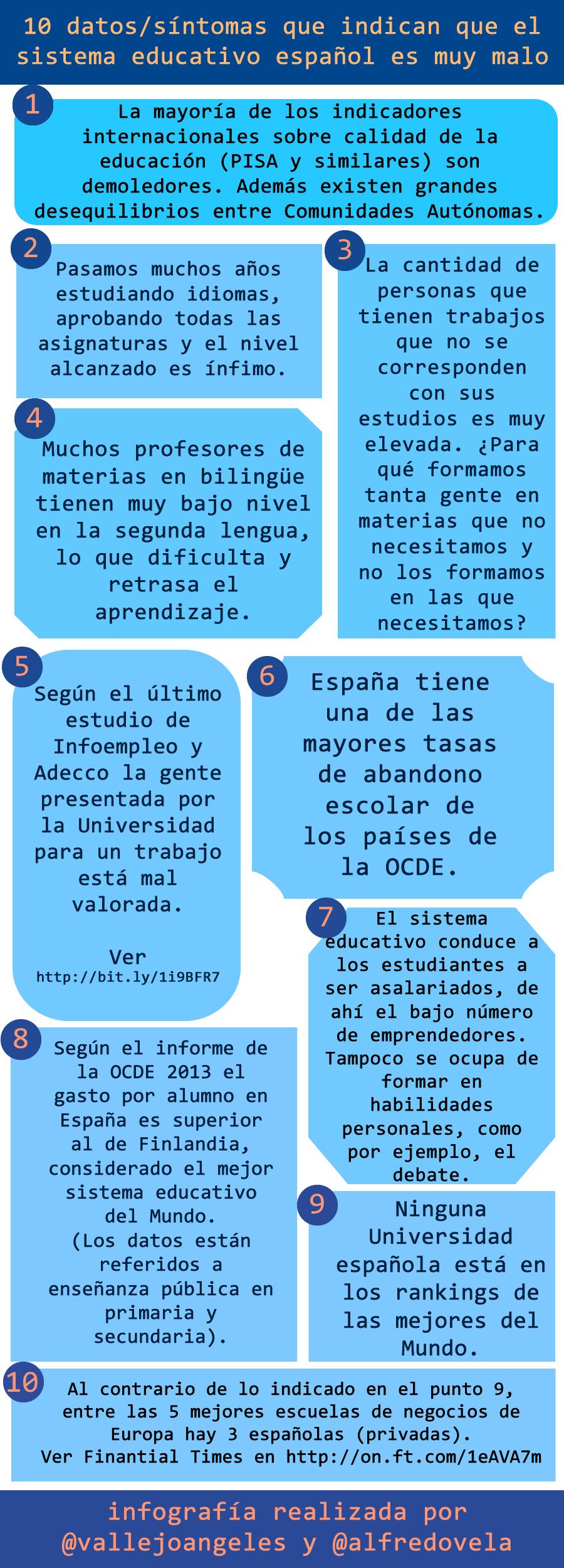 10 Datos Que Indican Que El Sistema Educativo Español Es Muy Malo Infografia Infographic Education Sistema Educativo Aula De Español Educacion