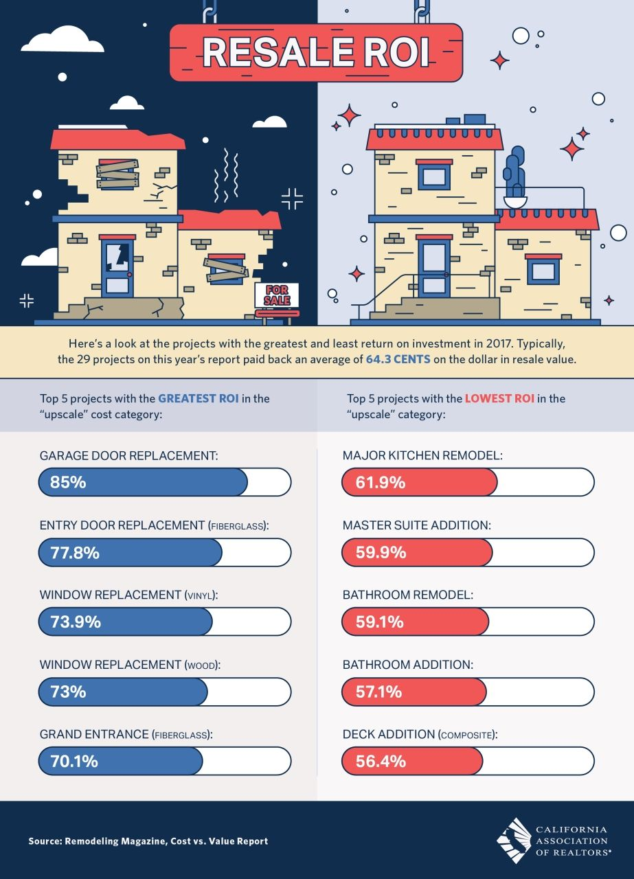 The Best Home Projects For The Highest Roi Infographic Remodeling Costs Real Estate Remodeling Projects