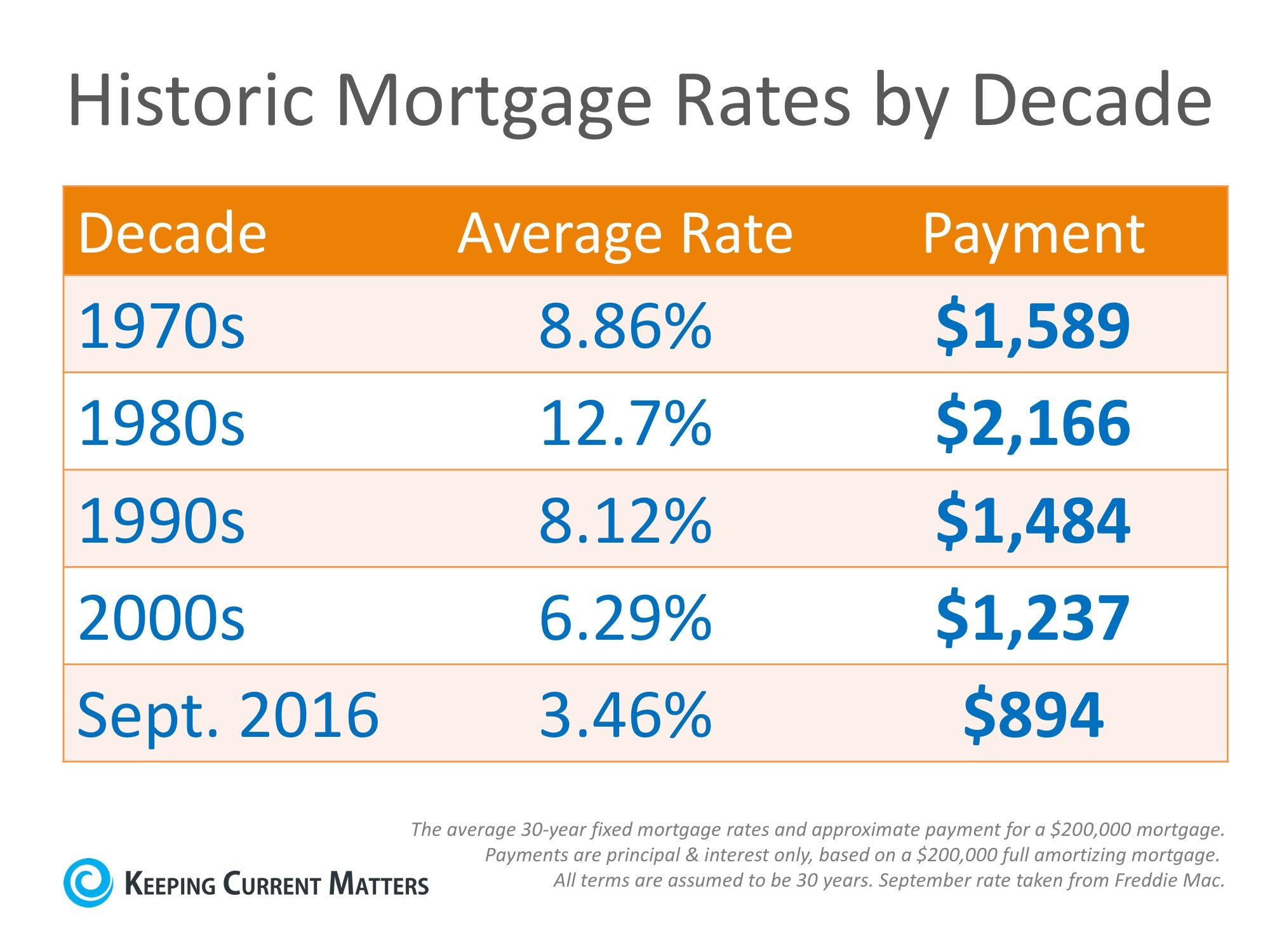 Mortgage Rates By Decade Compared To Today Mortgage Interest Rates Mortgage Interest Mortgage Rates