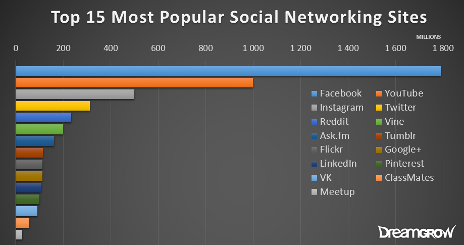 Top 15 Most Popular Social Networking Sites And Apps August 2018 -7061