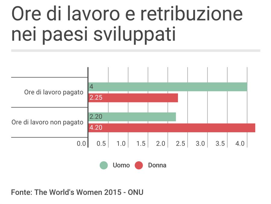 Un World S Women 2015 Ore Lavoro Retribuzione Paesi Sviluppati