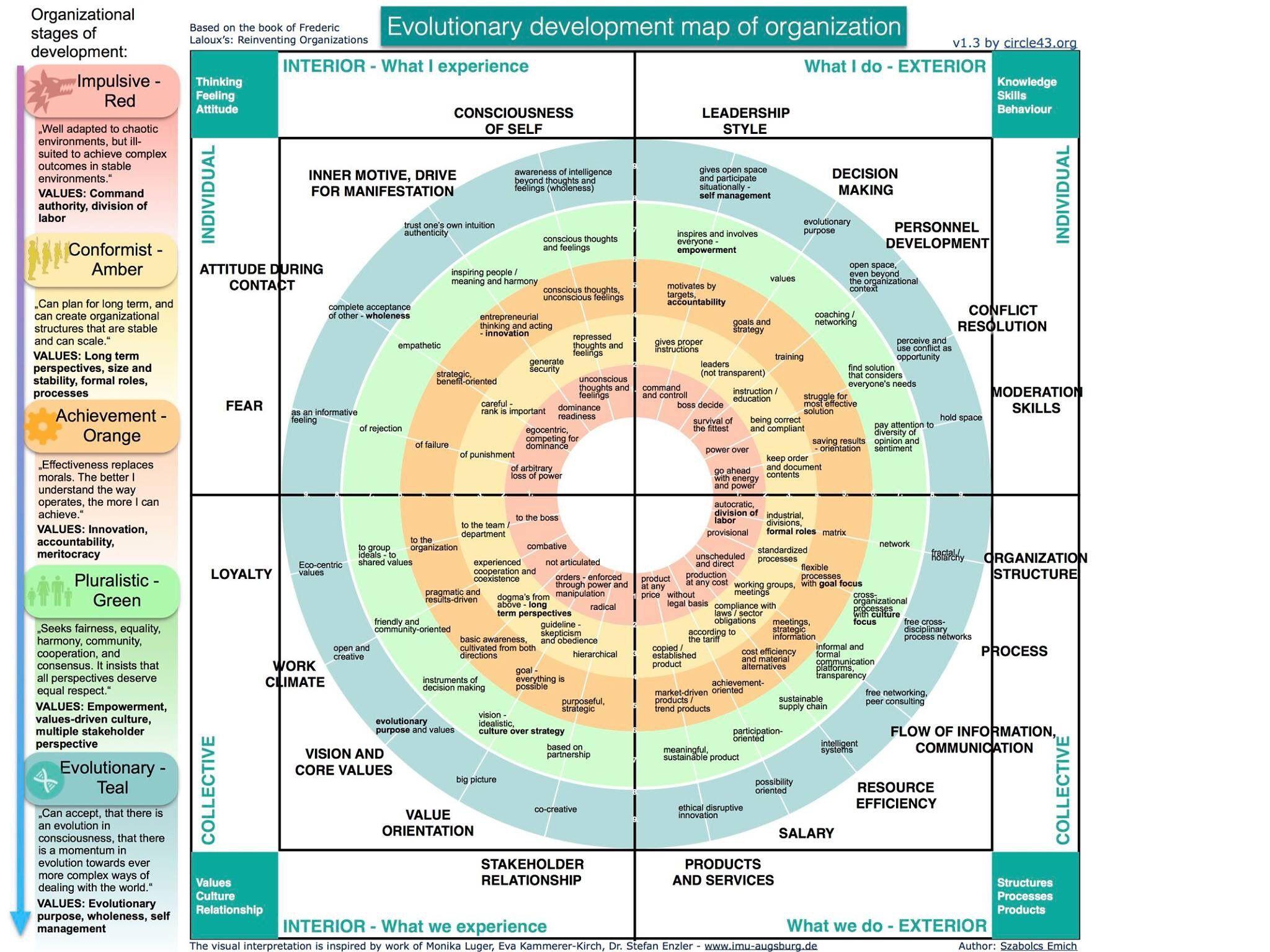 Evolutionary Development Map Of Organization Organization Development Change Management Leadership Management