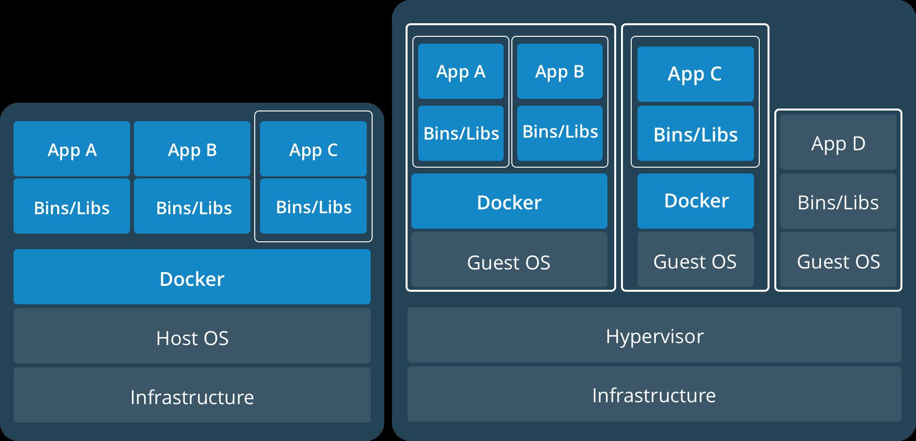 VMs vs Docker containers | Django Stars | Python, Learn to code