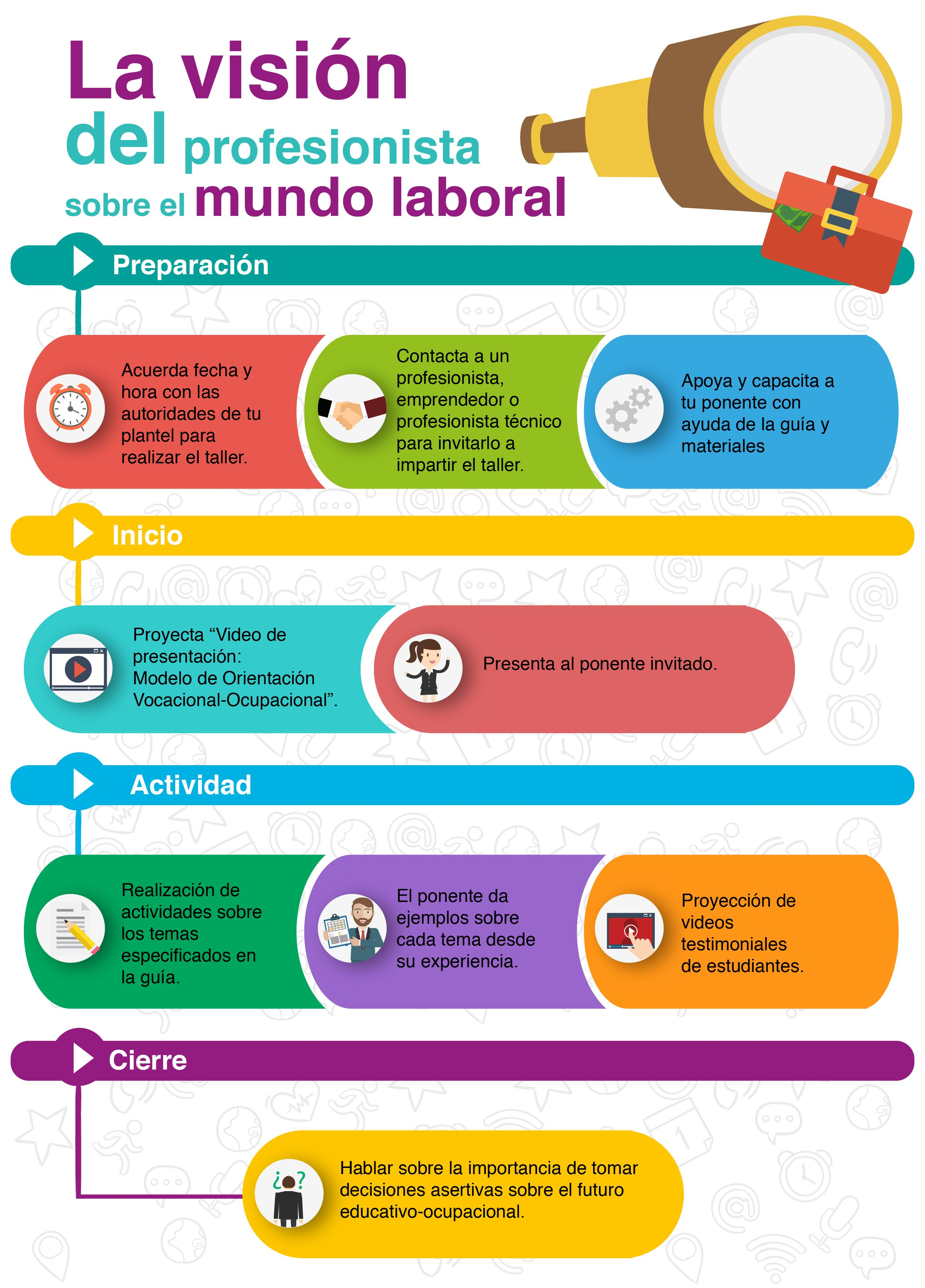 Práctica | Lección 1. Actividades de autoconocimiento vocacional | Material del curso MOVOx01 | MéxicoX