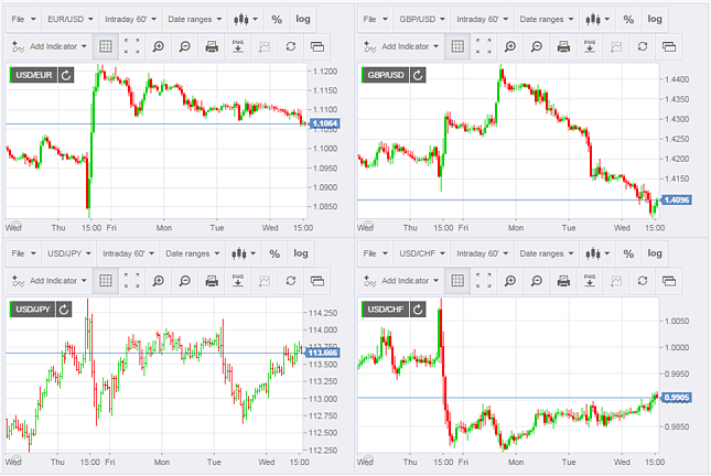 Currency Charts Live Fxstreet Forex Brokers Trading Charts Forex Trading