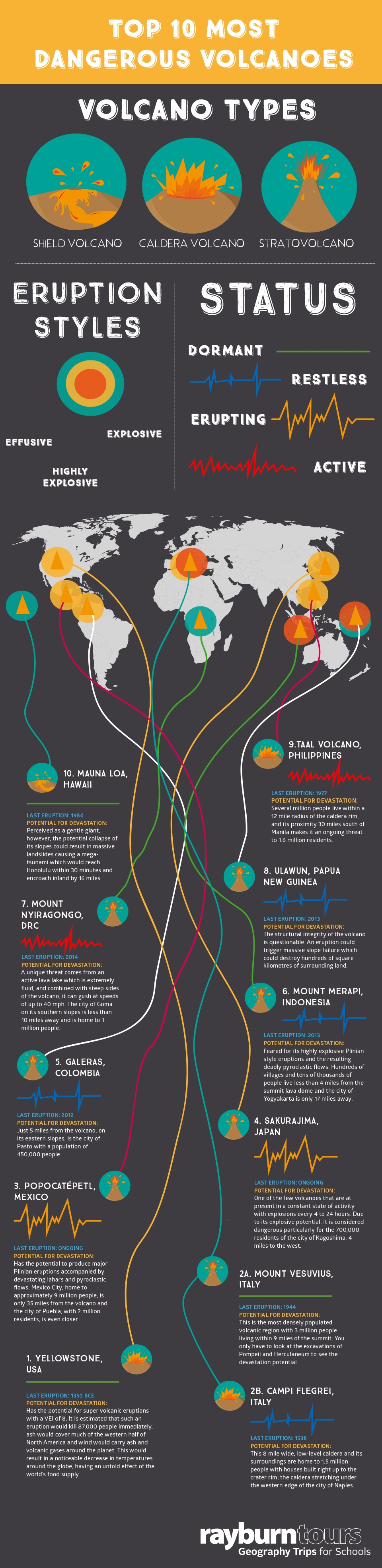 Top 10 Most Dangerous Volcanoes #infographic