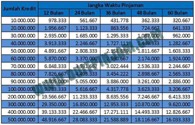 Tabel Angsuran Pinjaman Kredit Bri 2018 2019 Pinjaman Jangka