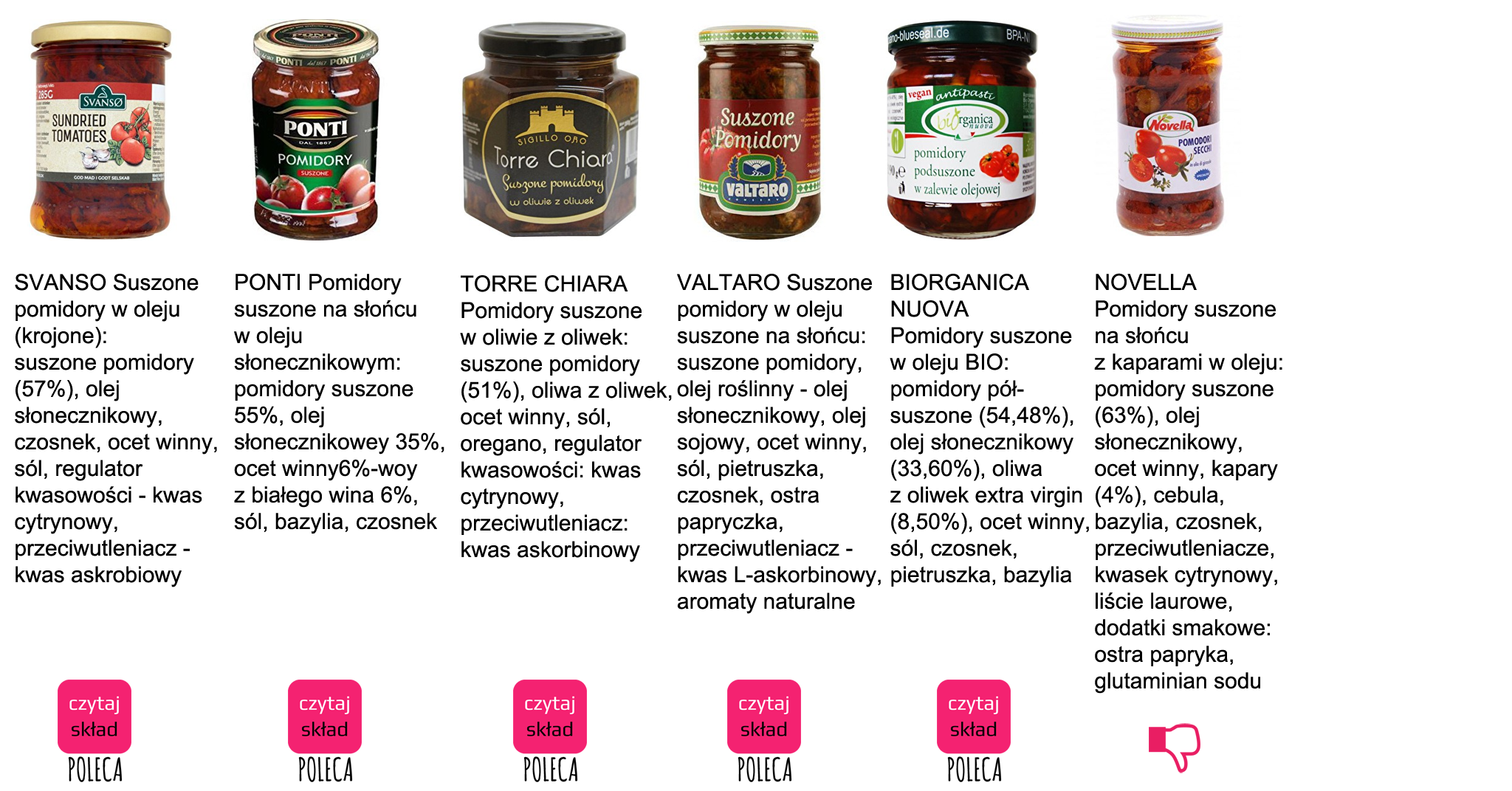 http://czytajsklad.com/wp-content/uploads/2016/11/pomidory-suszone-2.png