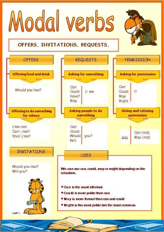 Modal verbs - offers, invitations, requests | Reading | English