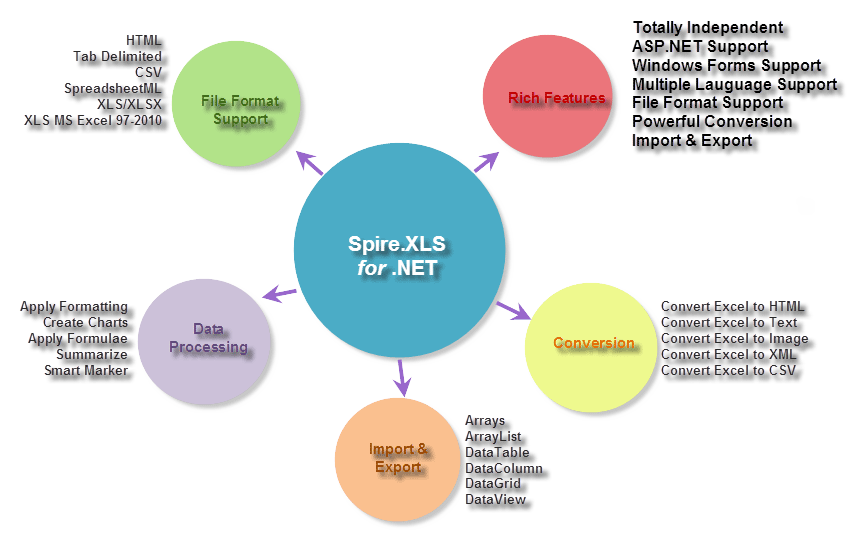 Spire XLS for  NET is a professional and powerful Excel