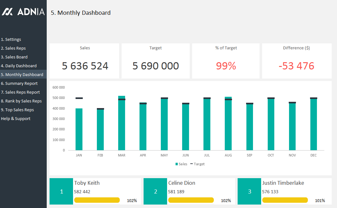 Daily Sales Tracking Template Dashboard Template Excel Dashboard Templates Excel Spreadsheets Templates