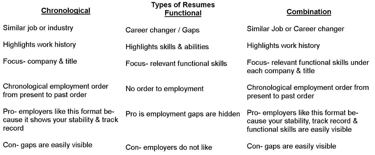 3 Types Of Resume Formats Types of resumes, Free resume