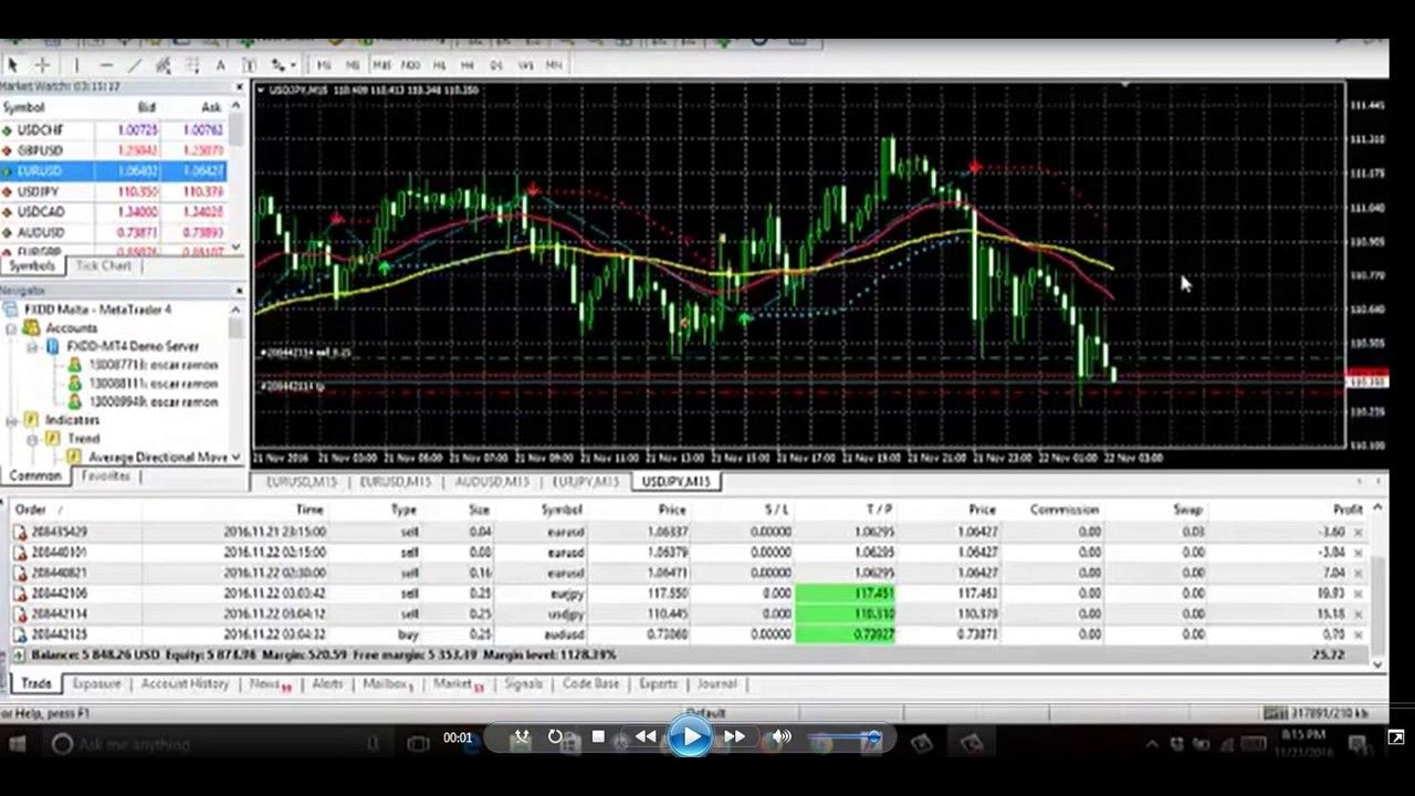 Forex Buy And Sell Magic Indicator Free Download Forex Trading
