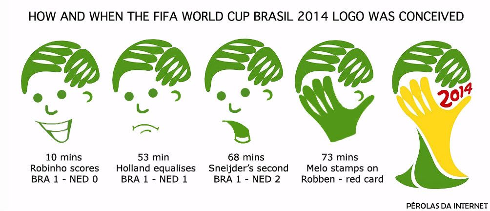 Fifa World Cup 2014 Logo Hd World Cup Logo World Cup Fifa World Cup