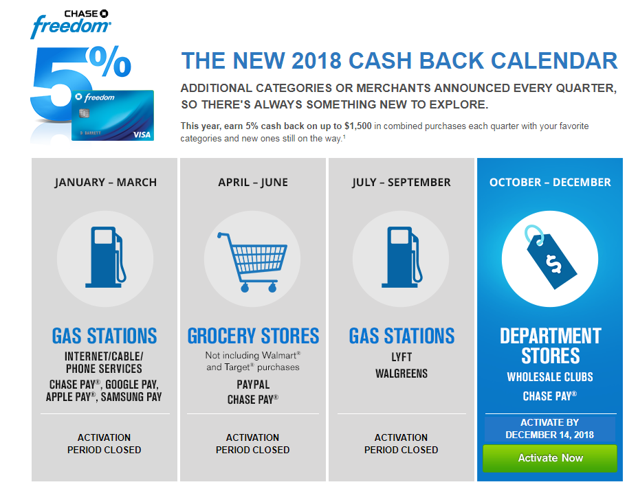 Chase Freedom Calendar 2020 2019 2018 Categories That Earn 5 Cash Back Chase Freedom Chase Freedom Card Chase Ultimate Rewards