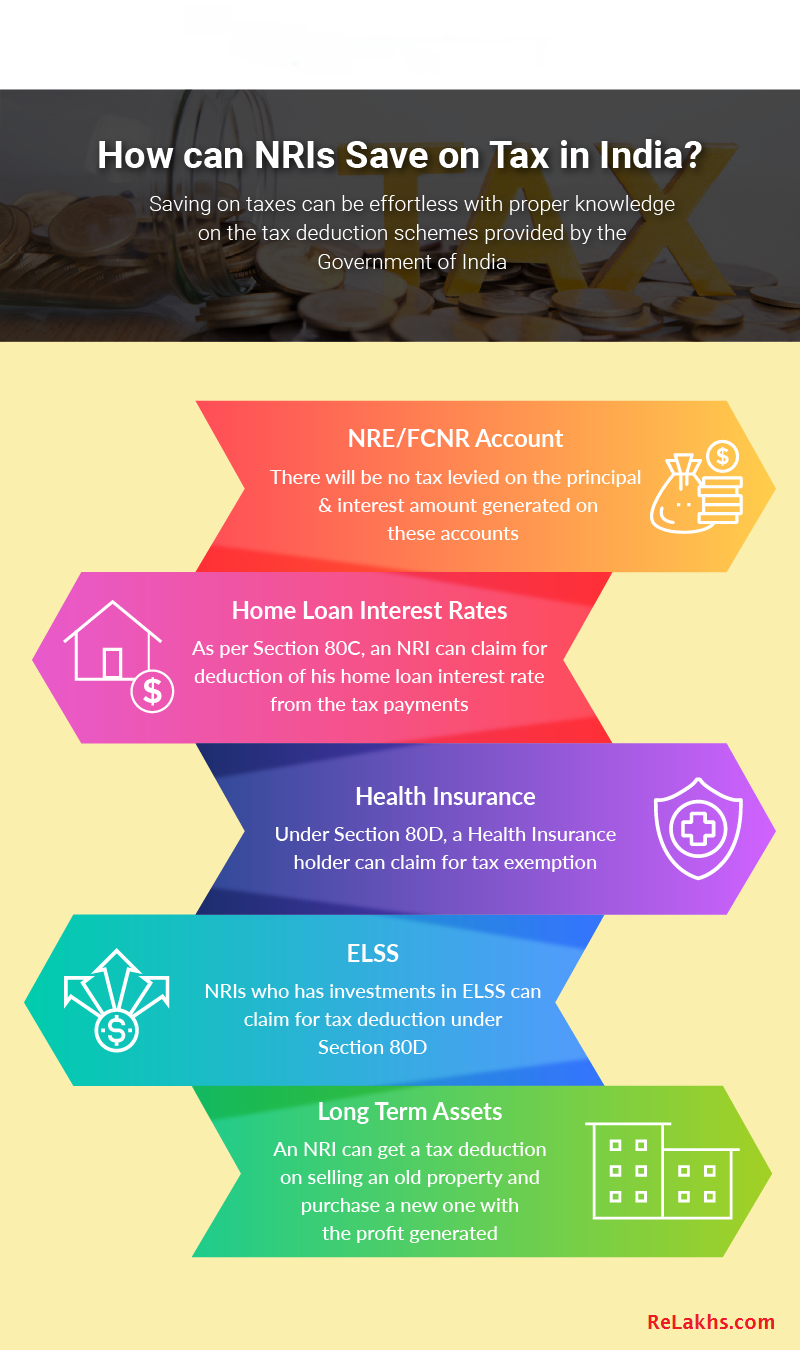 Best Tax Saving Options For Nris Tax Deductions Indirect Tax Financial Management
