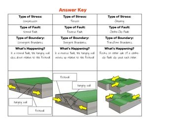 Worksheets Graphic Organizer For The Topic Faults types of faults normal reverse and strike slip earth faults