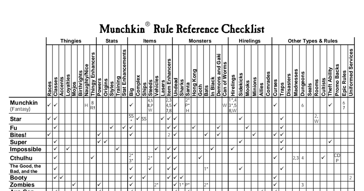 Munchkin Rule Checklist (Letter).pdf | games | Pinterest | Pdf and ...