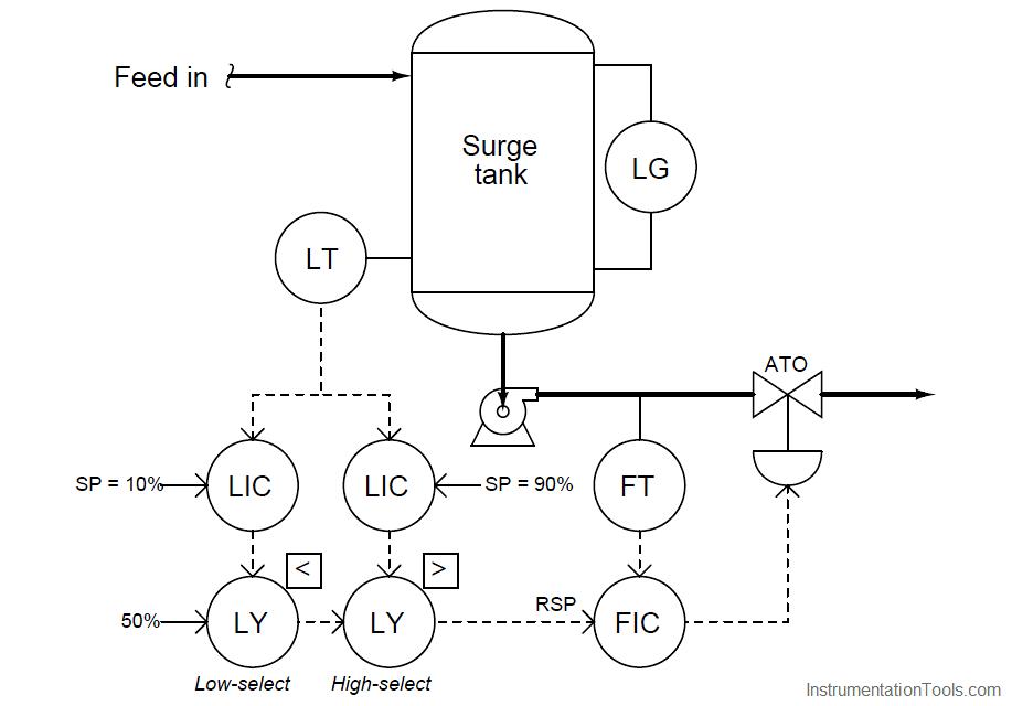 Determining the Design Purpose of Override Controls