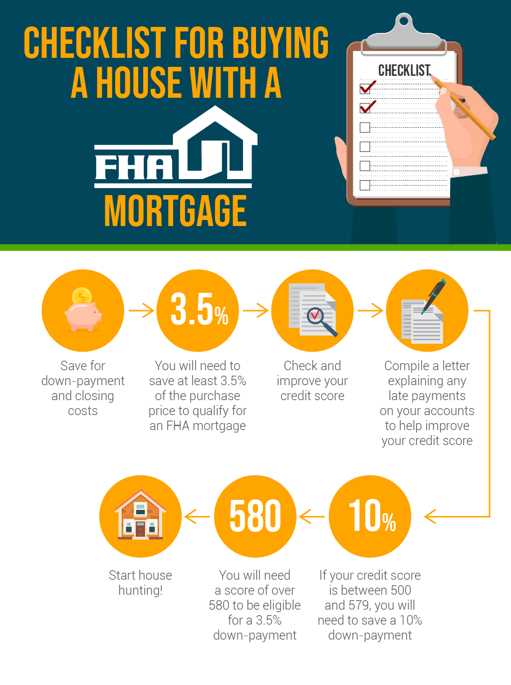 It Can All Be A Little Or A Lot Confusing So Today I M Clearing Up Some Of The Questions About Fha Loans Give Me A Ca Fha Loans Fha Mortgage Credit