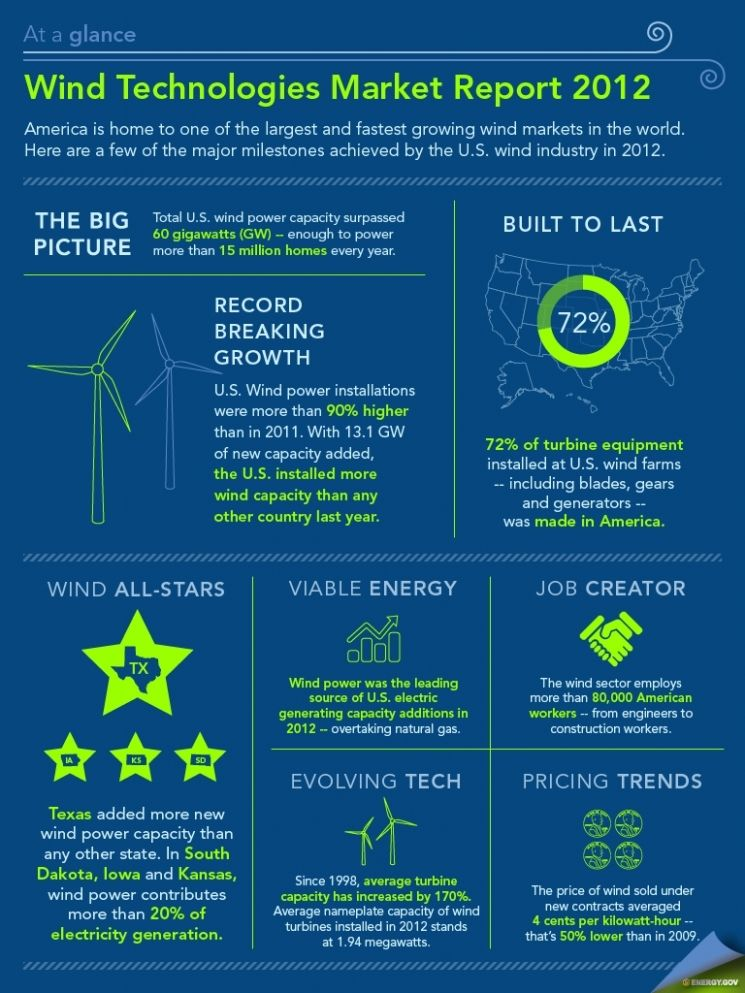 Infographic U S Wind Power Production Manufacturing Reaches Record Highs Pennenergy Energy Energy Technology Solar Energy