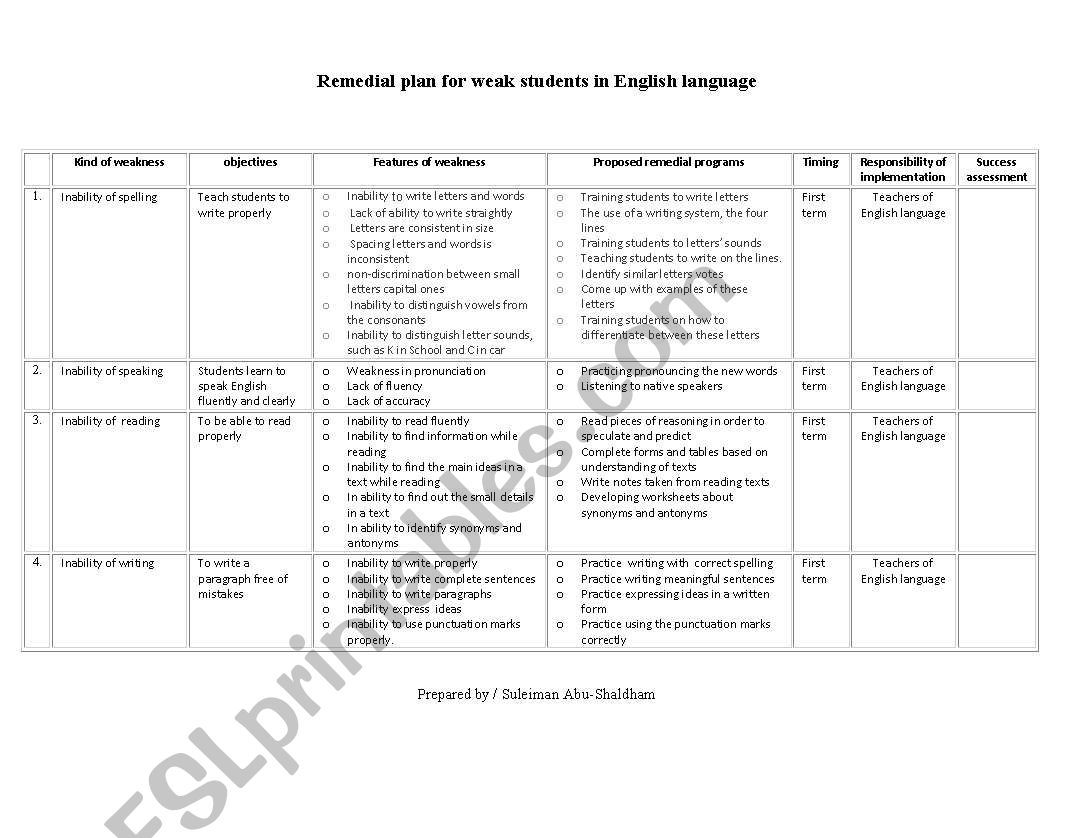 Remedy Plan For The Use Of English Language Teachers