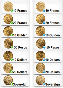 Live streaming real time charts of gold coins plus level 2 quotes
