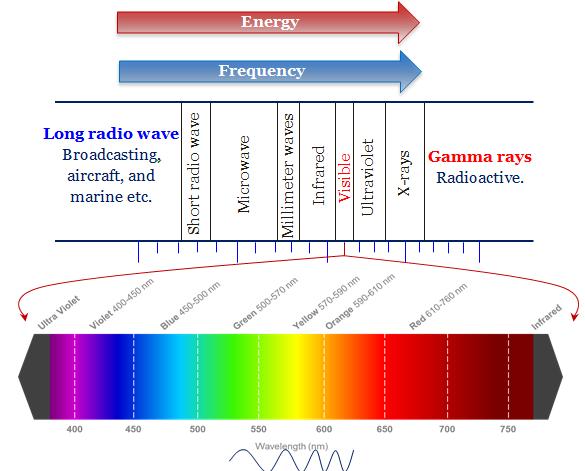 Electromagnetic Spectrum In 2020 Electromagnetic Spectrum Spectrum Electromagnetic Radiation