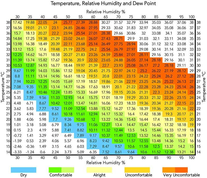 Temperature Relative Humidity And Dew Point In Air Conditioning Dew Point Chart Relative Humidity Humidity
